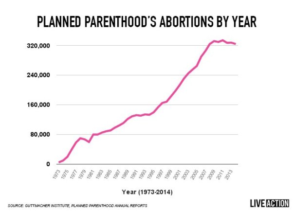 planned parenthood truth