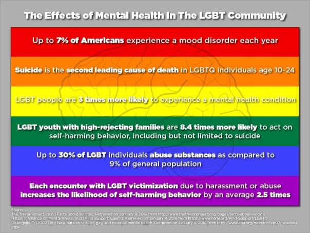 LGBTMentalHealth_infographic