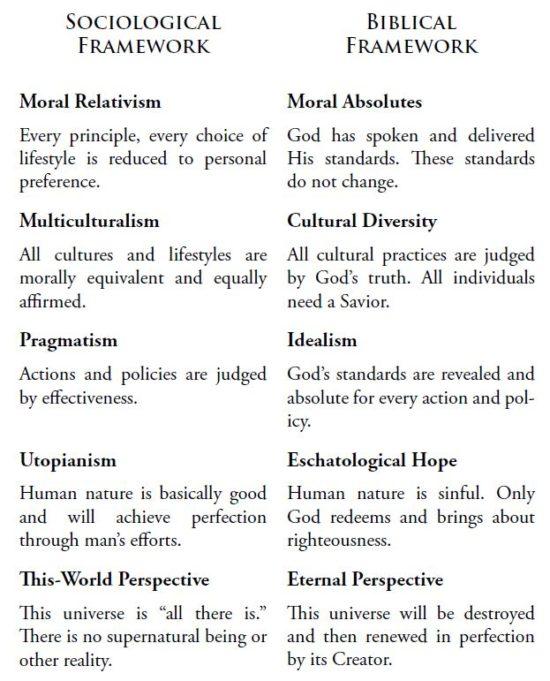 sociological v biblical framework