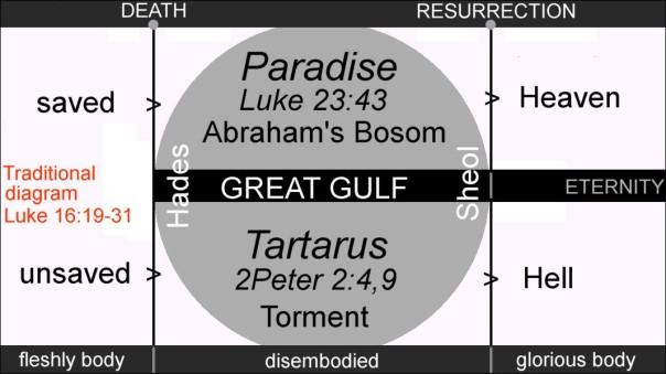 jesus - sheol diagram