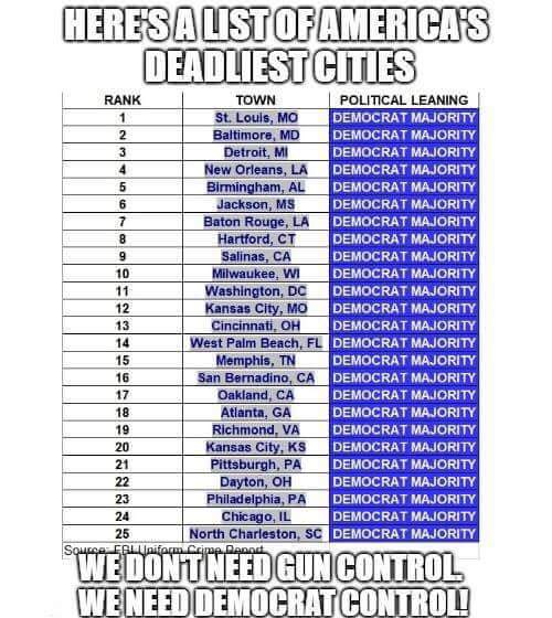 democrat - a list of americas deadliest cities all democrat